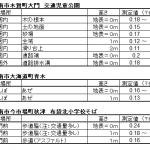 2011/08/10市民による放射線測定会報告-江南-測定値2(azarasi_saladさんまとめ)
