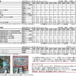 2011/08/10市民による放射線測定会報告-江南-測定値1
